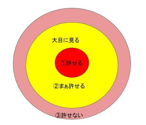アンガーマネジメント表