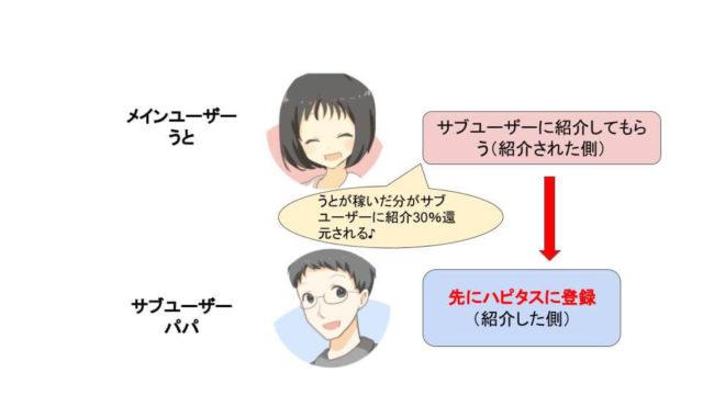 ハピタス家族紹介画像
